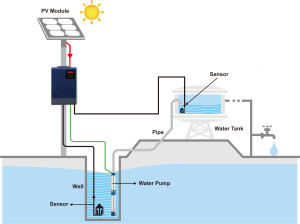 ASP system of water pumping
