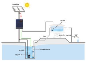 ASP system przepompowni wody