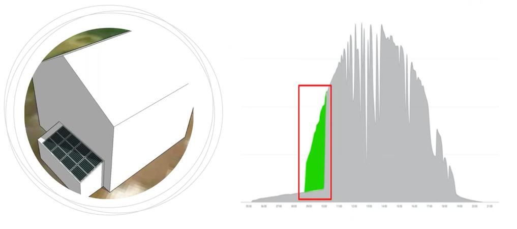 Příklad využití DPM pro částečně zastíněnou střechu, zvýší denní produkci o 7%.
